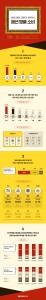 패션 명품 브랜드 인식 및 소비 실태 조사 관련 인포그래픽