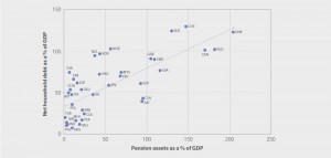 연금자산과 가계 순부채 간 상관관계