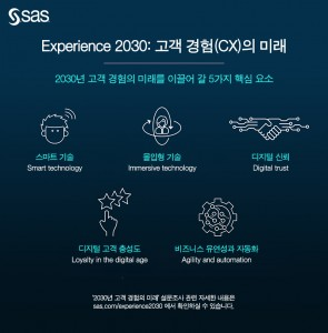 SAS 2030년 고객 경험의 미래를 이끌어 갈 5가지 핵심 요소를 발표했다