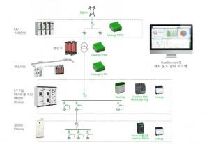 슈나이더 일렉트릭의 전기화재 예방 환경 구성 예시