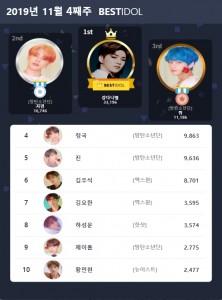 베스트아이돌 2019년 11월 4째주 투표 결과
