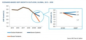 코로나19 상황별 GDP 성장 전망, 글로벌, 2015-2020(출처 : IMF, 프로스트 앤드 설리번)