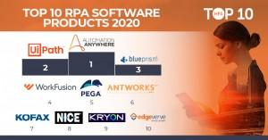 HFS 리서치 2020년 글로벌 10대 RPA 소프트웨어 제품