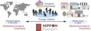 닛폰 패스포트 서비스 'NP 패스'