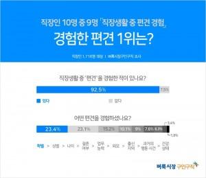 벼룩시장구인구직이 직장인 1716명을 대상으로 설문조사를 진행한 결과에 따르면 직장인 92.5%가 '직장생활 중 편견을 경험한 적이 있다'고 답했다