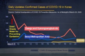 Oracle Water, produced with Oracle Water System which is a powerful epidemics prevention solution developed by MAK, demonstrated the remarkable effect of preventing COVID-19. When Oracle Water was begun to be used on March 7, 2020 as sterilizing water in Daegu, the number of confirmed COVID-19 cases in the city decreased from 390 to 32 cases on March 17, showing a reduction by 91.7%