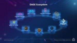 DAGE가 대기업의 게임 업계 독점을 완화할 '분산형 익명 게임화 거래소 DAGE'를 출시했다