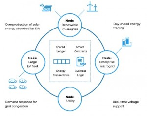 인솔라가 운용하는 거래형 에너지 시스템