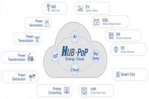 한전의 허브팝 플랫폼이 클라우드컴퓨팅 서비스의 품질·성능 검증을 통과했다