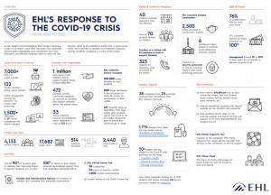 코로나19 위기에 대한 EHL그룹의 대응