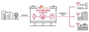 SKT의 기업 에너지 절감 서비스 무료 제공 인포그래픽