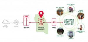 SK텔레콤이 문화재청, 구글과 유네스코 세계유산 창덕궁 AR 프로젝트를 발표했다