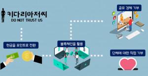 블록체인 기반 기부 플랫폼 앱 '키다리 아저씨'의 기부 진행 구조