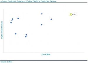 RDC가 2020년도 엑셀런트 KYC 시스템 고객 기반 대상을 받았다