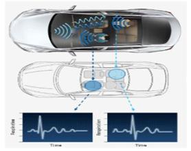 에이유의 차량용 레이더 센서