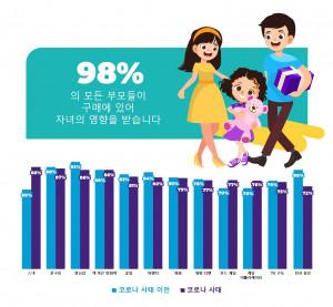 토탈리어썸은 한국 부모 98%가 구매 시 자녀의 영향을 받는다는 연구 결과를 발표했다