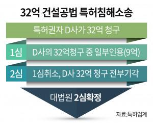 32억 건설공법 특허침해소송 진행 과정