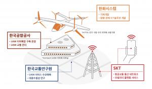 SK텔레콤이 한국공항공사·한화시스템·한국교통연구원과 UAM 사업화를 위한 MOU를 체결했다