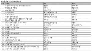 예스24 1월 5주 종합 베스트셀러