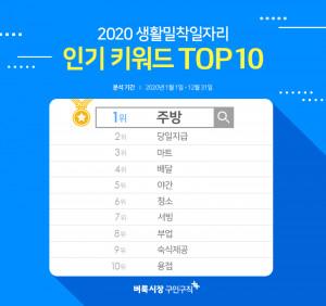 벼룩시장구인구직이 2020년 한 해 동안 모바일앱과 홈페이지에서 검색된 일자리 키워드를 분석해 2020 생활밀착일자리 인기 키워드 TOP10을 발표했다
