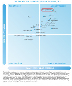 무디스 애널리틱스가 차티스 ALM 보고서의 4개 부문 모두에서 뛰어난 부문 선도기업 지위를 획득했다