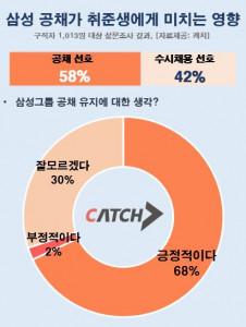 삼성공채가 취준생에게 미치는 영향에 대한 설문조사(응답자 2030 구직자 1013명)