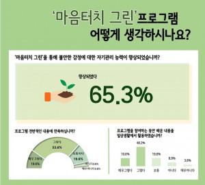서울시정신건강복지센터가 공개한 '마음터치 그린' 효과성 연구 결과