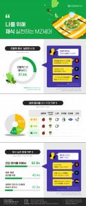 대학내일20대연구소가 발표한 '나를 위해 채식 실천하는 MZ세대' 인포그래픽