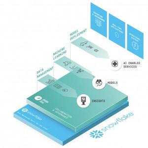 데이터이쿠가 스노우플레이크서 전략적 투자를 유치했다