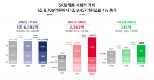 SK텔레콤 사회적가치 측정 결과(2018~2020년)