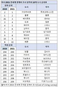 2021 머서생계비 상하위 순위 10개 도시