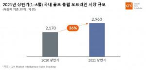 2021년 상반기 국내 골프 클럽 시장 규모(오프라인 기준)