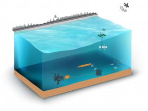 씨레이(SeaRAY) 설계는 원격 자율 데이터 통신을 통해 바다에서 클라우드로 정보를 전송할 수 있도록 해준다