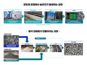 삼성전자가 공개한 재활용 기술 과정