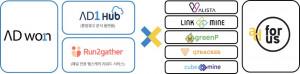 애드원과 애드포러스가 데이터 기반 통합미디어 퍼포먼스 마케팅 시장 확대를 위해 제휴를 맺는다