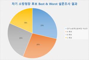 차기 소방청장 4명 후보자에 대한 Best & Worst 설문 조사 결과