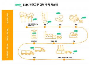 SMX 천연고무 이력 추적 시스템