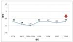 [별첨자료 1] 한국 국가경쟁력 추이 (2001-2008)