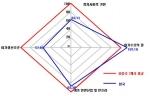 조동성 서울대 교수가여가경쟁력을 보다 포괄적, 체계적으로 평가하기 위해 Porter(1990)의 다이아몬드 모델에 'IPS 국가경쟁력연구보고서'의 66개국 조사 자료를 적용해서 여