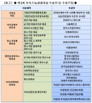 [제3회 지속가능경영대상] 수상자 및 수상기업