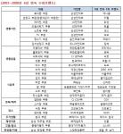 박태환-장미란-쏘나타-신라면 '브랜드 파워' 1위, 산업정책연구원 발표