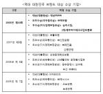 산업정책연구원, 26일 '제10회 대한민국 브랜드 대상' 시상식 개최