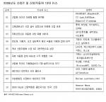 산업IT 전문 리서치 및 컨설팅 전문업체인 아이씨엔은 산업IT 및 산업자동화 2008년도 10대 뉴스를 선정, 발표했다.