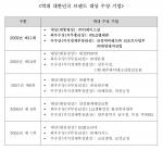 역대 대한민국 브랜드대상 수상기업