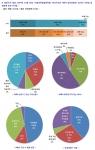 서울과학종합대학원 조사결과, MBA 선택 학교보다 전공과 커리큘럼을 더 중요 시
