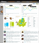 SocialMetrics Campaign Tracker main page showing overall candidate support, hot issues and support b