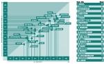 전세계 대도시의 정보통신기술 성숙이 도시의 3대 주요핵심 축에 미치는 영향 보고서 결과. (x축) 정보통신기술 성숙도, (y축) 도시·시민·기업 (3대 주요핵심 축)