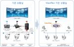 기존 구성 대비 ViewFlex를 이용한 영상전시 구성도