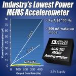 아나로그디바이스, 업계 최저전력의 'ADXL362' MEMS 가속도계 출시