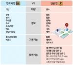 개인연락처 앱 '연락처' vs 장소연락처 앱 '단골' 비교